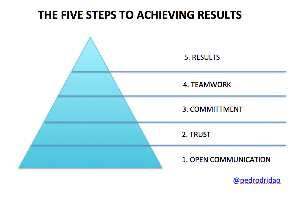 5 steps to achieving results