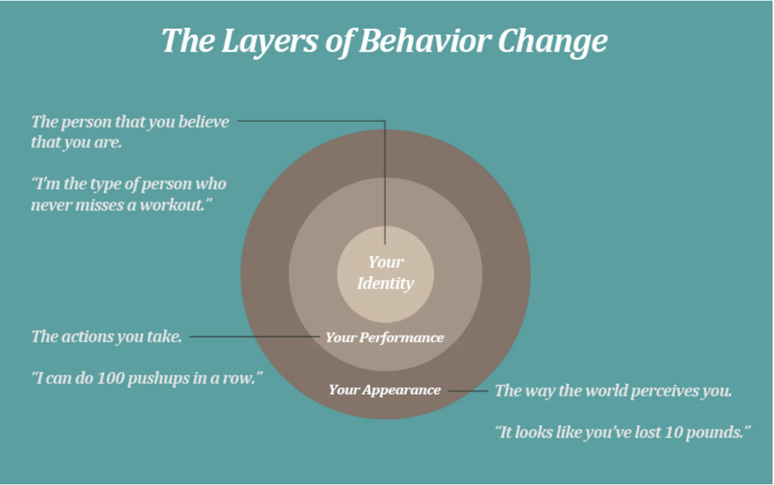 The layers of behavior change